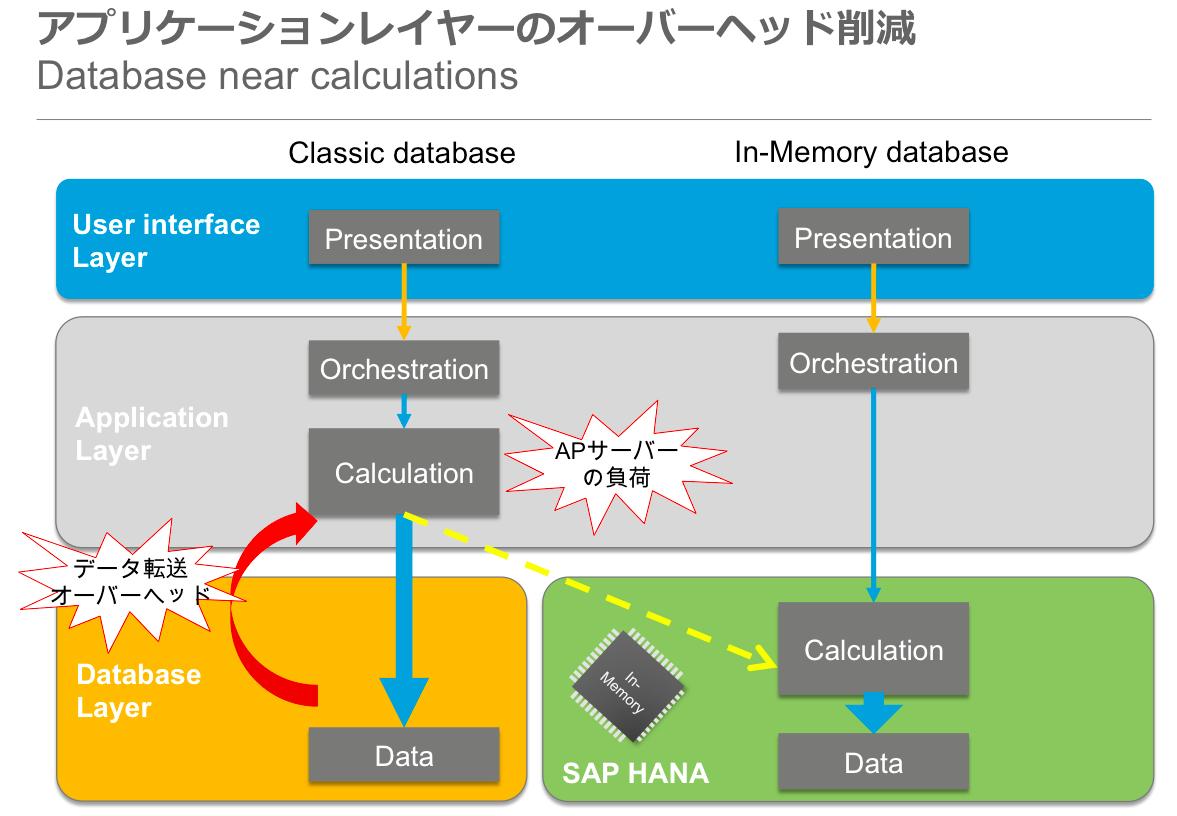 超リアルタイムビジネスが変える常識SAP HANAのインフォメーションビューとリアルタイムプラットホーム