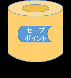 savep_in_datavol