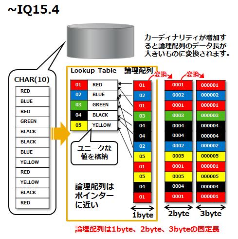 大量データの「圧縮率」と「ロード時間」を改善したSAP Sybase IQ16の ...