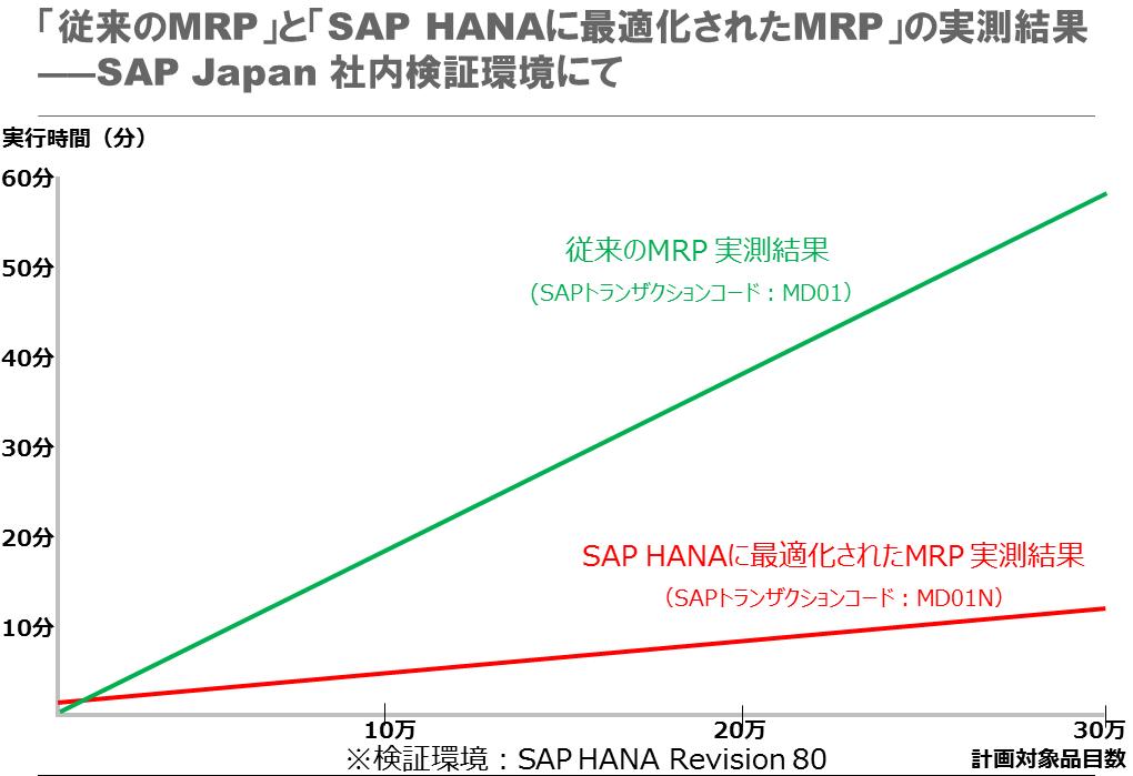 しなやかな需要対応が競争力を高める――SAP HANAが実現する高速MRP | SAP