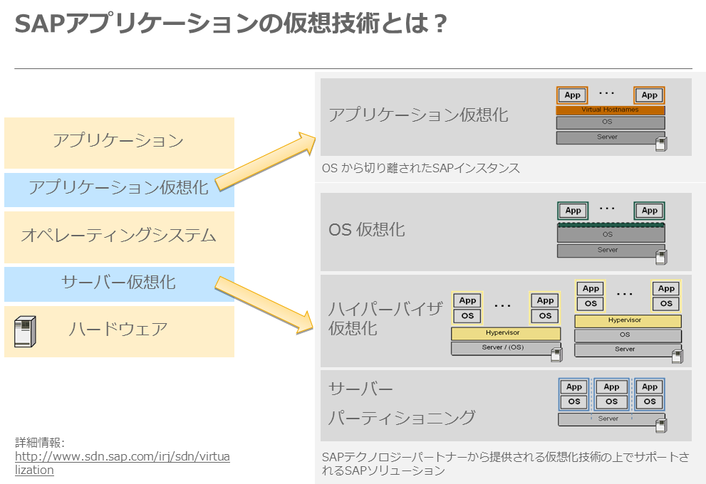 SAP blog_MW_06_1