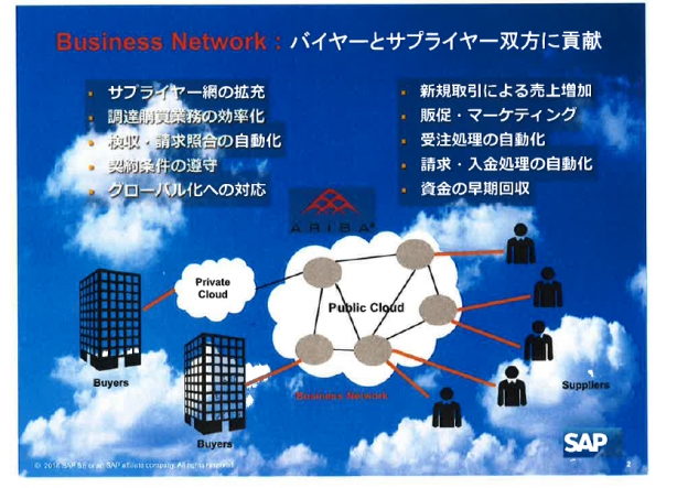 Business Networkがもたらす効果