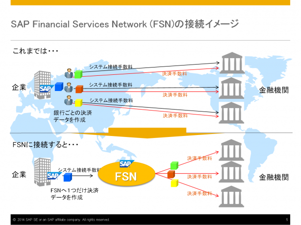 SAP FSNの接続イメージ