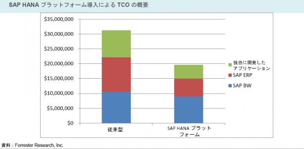 03_TCOの圧縮効果