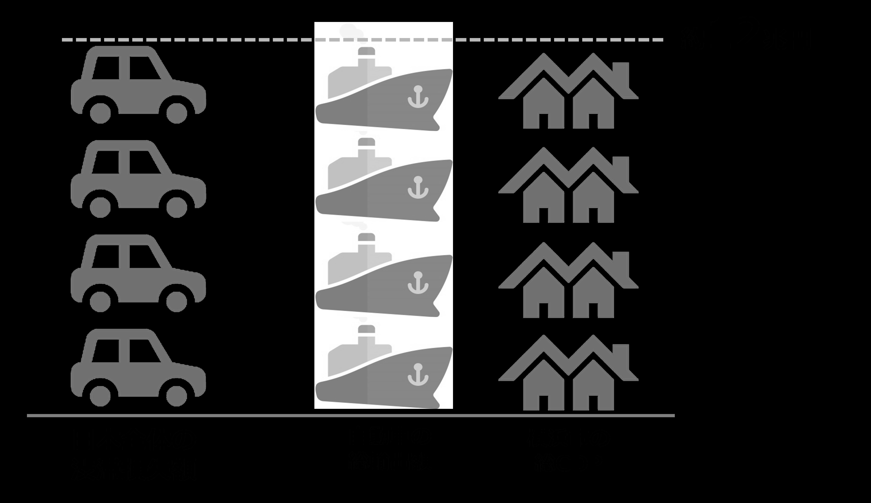 超リアルタイムビジネスが変える常識もしも渋滞ゼロを実現できたら――数字で見る渋滞ゼロのインパクトおよびSAPの貢献