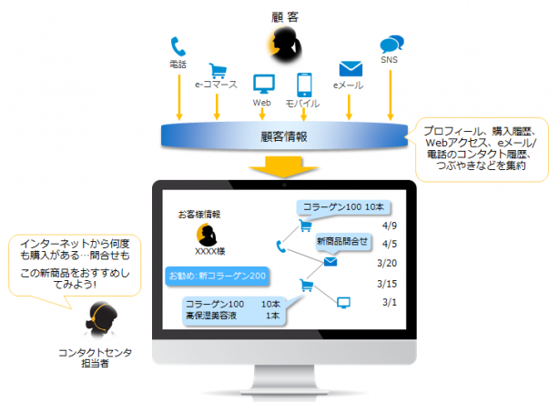 OmniChannel_ContactCenter_02