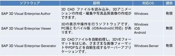 SAP 3D Visual Enterprise を構成するソフトウェア群