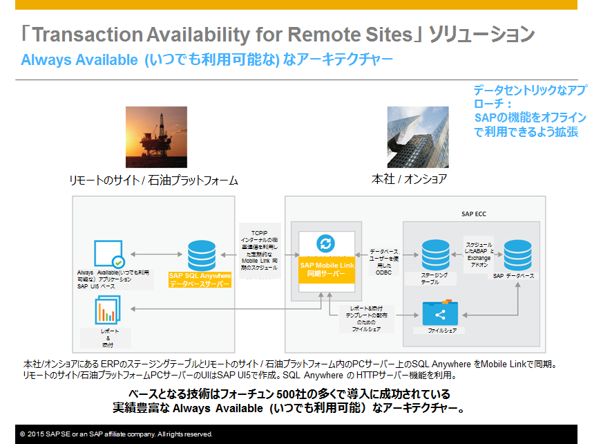「Transaction Availability for Remote Sites」アーキテクチャー