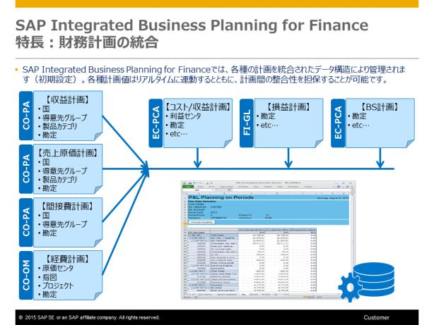 財務計画統合