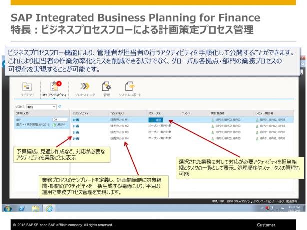 ビジネスプロセスフローによる計画策定プロセス管理
