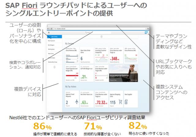 SAP Fiori ラウンチパッドによるユーザーへのシングルエントリーポイントの提供
