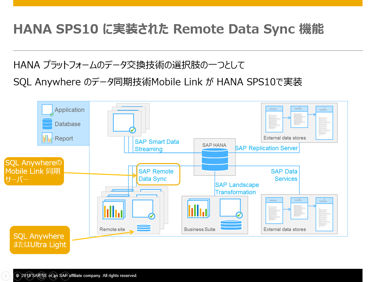 HANA_SPS10_RDSync