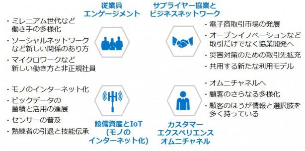 4分野の図