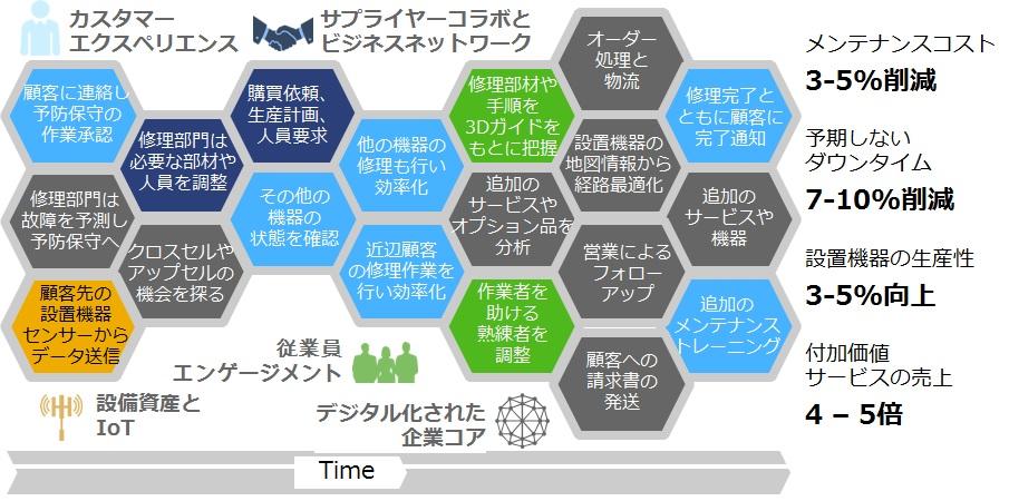 デジタルを考えてみよう③:デジタルビジネスフレームワーク ...
