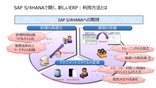 SAP Forum Osaka 2015_A-3_2
