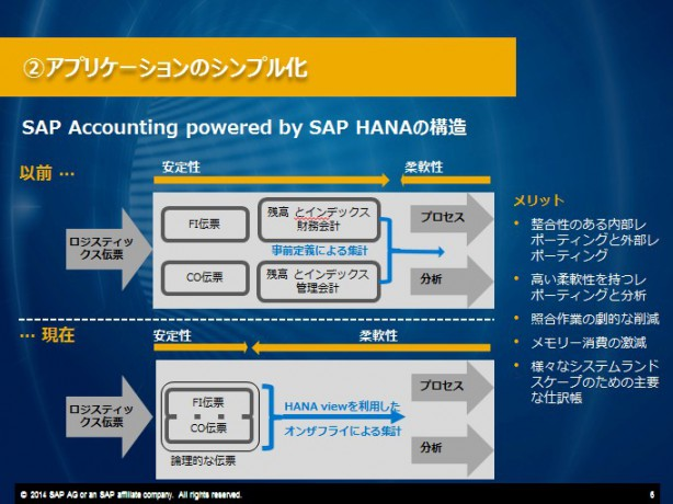 SAP Simple Finance_06