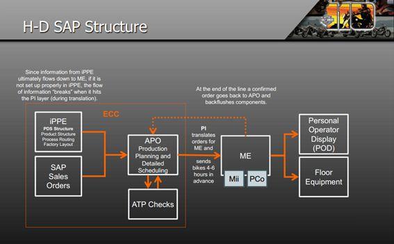 H-D SAP Structure