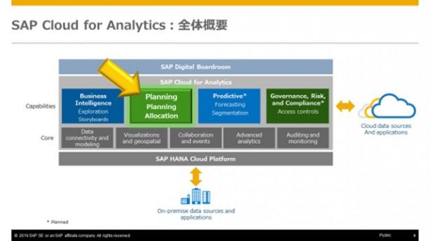 Cloud for Analytics概要