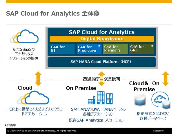 SAP Cloud for Analytics 全体像
