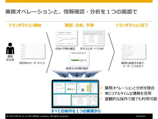 業務オペレーションと、情報確認・分析を1つの画面で