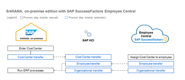 HR-SFSF_integration