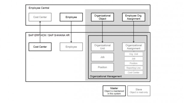 S4HANA_SFSF_Integration_画像_2_1