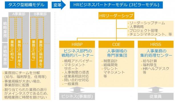 HRBP model