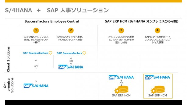 S4HANA_SFSF_Integration_画像_1