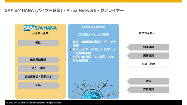 SAP S/4HANA(バイヤー企業) -AribaNetwork-サプライヤー