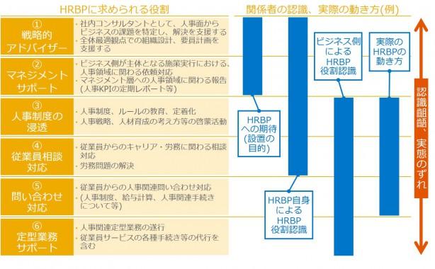 HRBP role