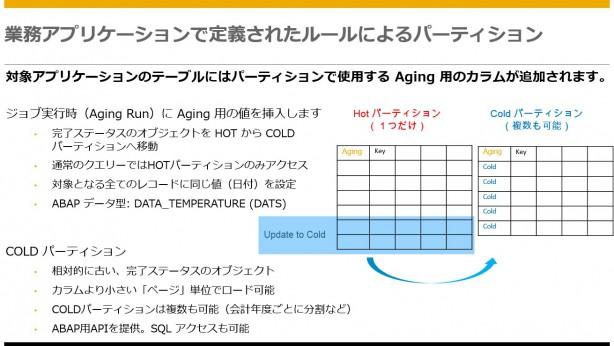 data-aging-2