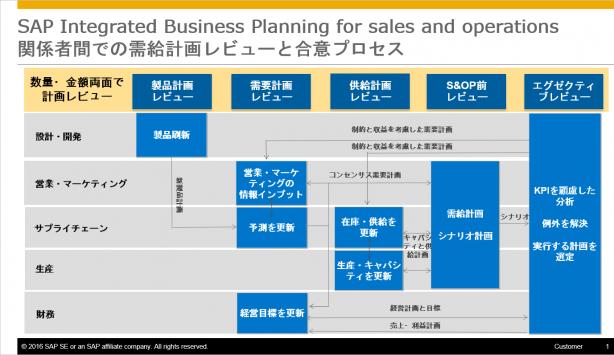 図7:IBP S&OPによる関係者間での需給計画レビューと合意プロセス