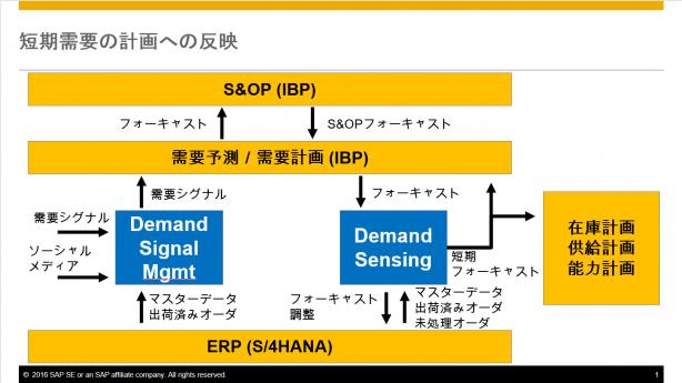 図4:短期需要の計画への反映