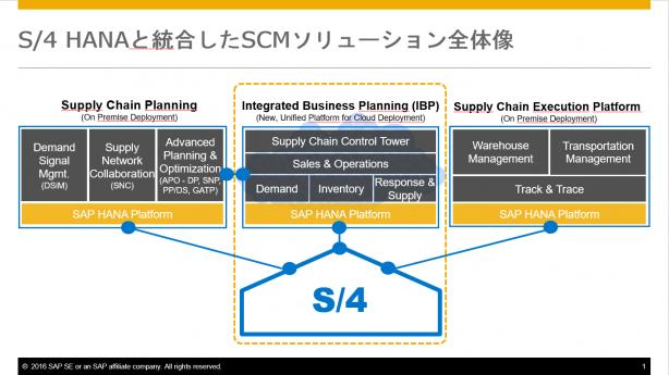 図2:SAPのSCMソリューション