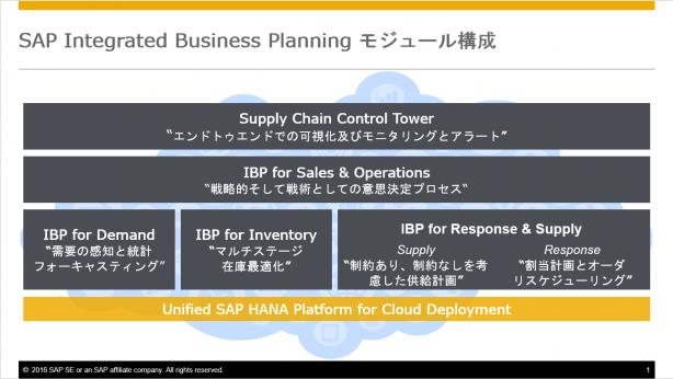 図3:SAP IBPモジュール構成
