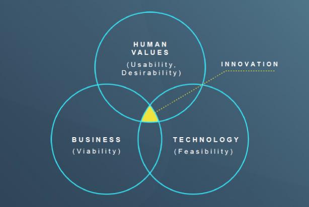 図1:イノベーションの3つの輪