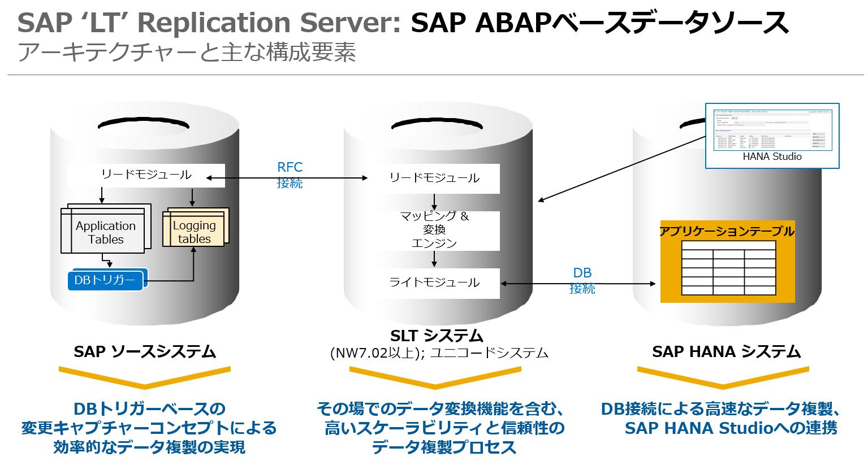 slt-architecture-slt_overview_september_2016_external-jp