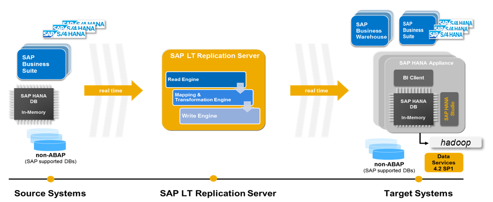 slt-overview-dmm838-teched-2016