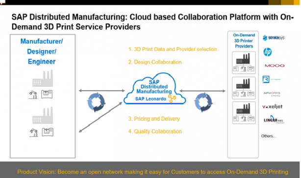 SAP Distributed Manufacturing概要