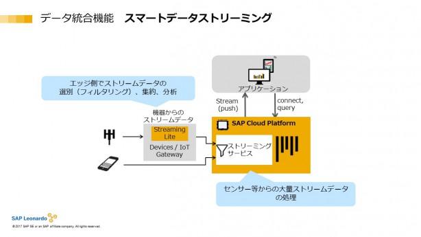 スマートデータストリーミングの図