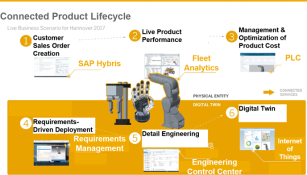 Connected Product Lifecycle