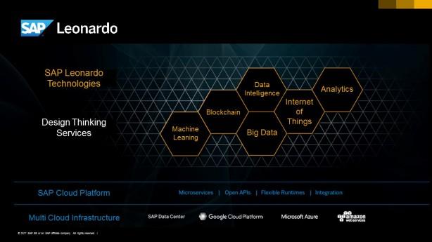 SAP Leonardo 全体図
