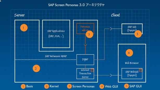SAP Screen Personas 3.0のアーキテクチャ