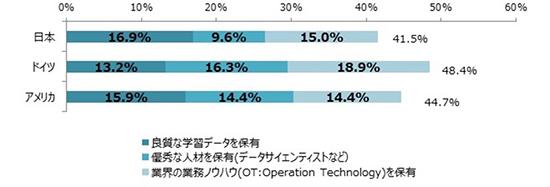 AIの「強み」とはー日本の人工知能提供企業に聞く2017