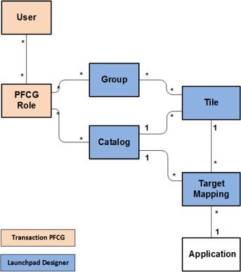 Content Model - small