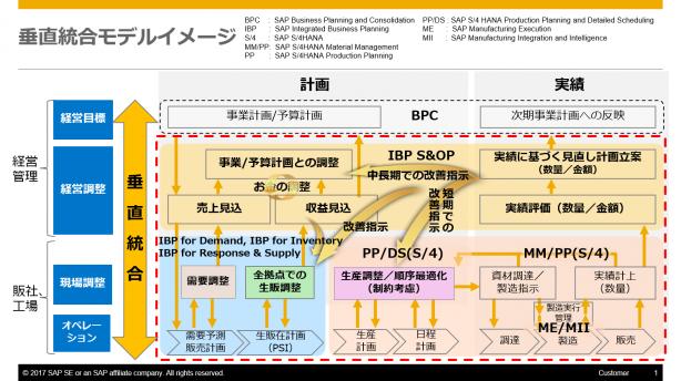 垂直統合モデル_New