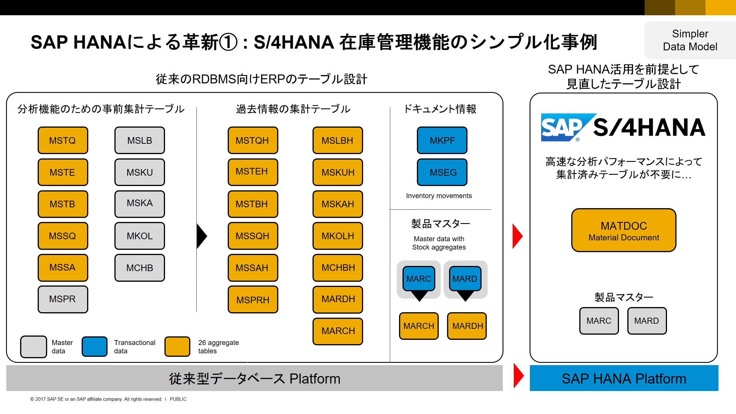 なぜSAP S/4HANA ? ~SAPの最新インメモリー技術が支える新世代ERPの秘密