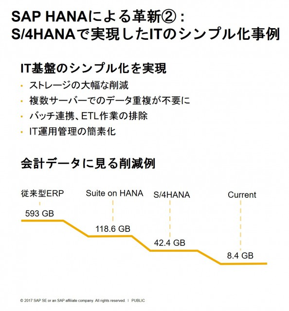 S4/HANA化によるシステム全体サイズの削減例。データのライフサイクル管理まで検討すると8.4GBまで圧縮ができました。