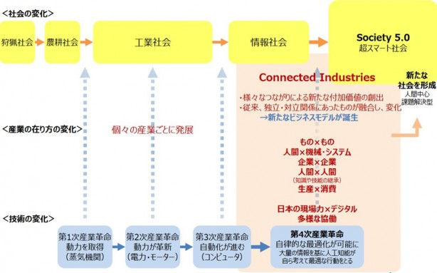 Connected Industries -「Society 5.0」と「Connected Industries」の関係