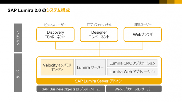 Lumira 2.0 Components and system overview